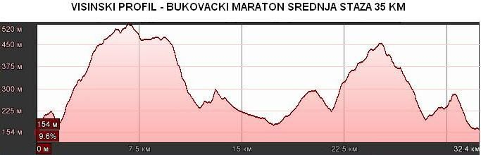b_800_600_0_00_images_stories_Bukovacki_srednji_maraton
